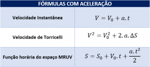 Fórmulas da aceleração